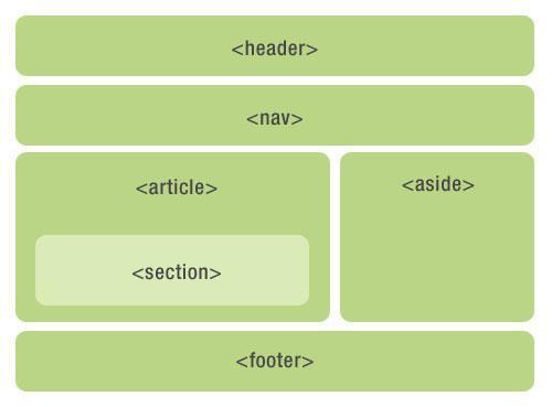 页面基本结构
